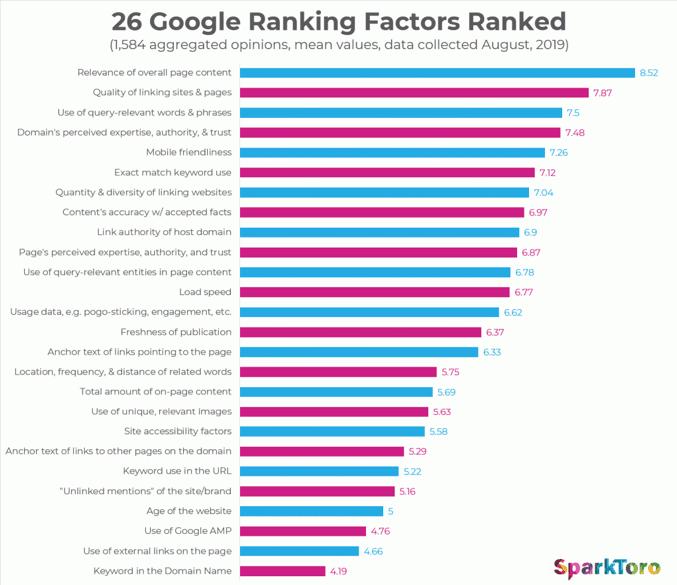 évaluation des facteurs de classement Google